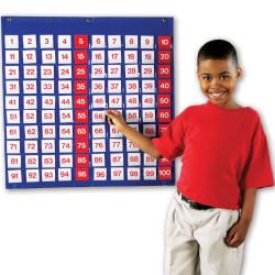 Panel Numérico del 1 al 100